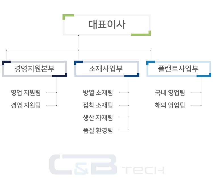 cnb-organization.jpg
